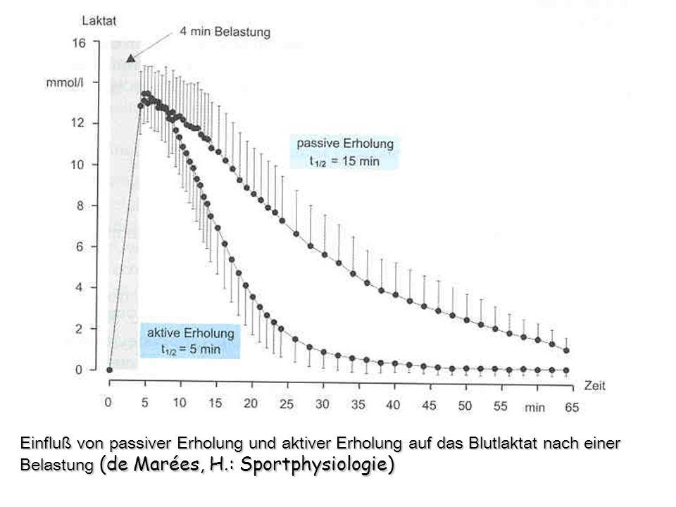 Einfluß von passiver Erholung und aktiver Erholung auf das Blutlaktat nach einer Belastung (de Marées, H.: Sportphysiologie)