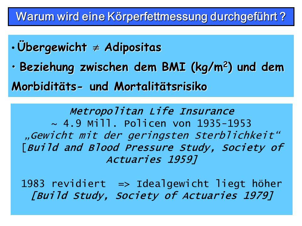 Übergewicht Adipositas Beziehung zwischen dem BMI (kg/m 2 ) und dem Morbiditäts- und Mortalitätsrisiko Beziehung zwischen dem BMI (kg/m 2 ) und dem Mo
