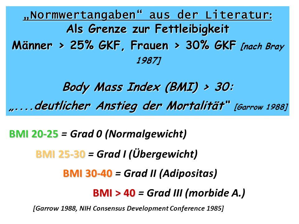 BMI 20-25 BMI 20-25 = Grad 0 (Normalgewicht) BMI 25-30 BMI 25-30 = Grad I (Übergewicht) BMI 30-40 BMI 30-40 = Grad II (Adipositas) BMI > 40 BMI > 40 =