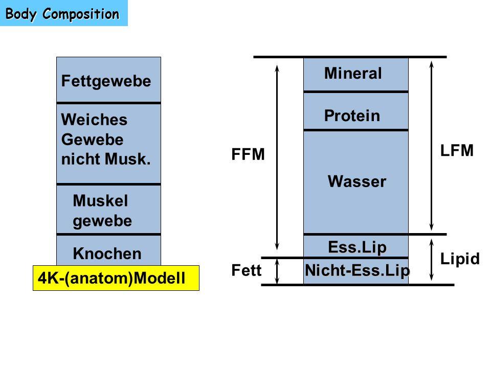 Body Composition Fettgewebe Weiches Gewebe nicht Musk. 4K-(anatom)Modell Muskel gewebe Knochen Mineral Protein Wasser Ess.Lip Nicht-Ess.Lip FFM Fett L