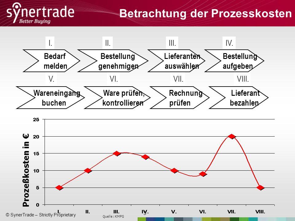 4 © SynerTrade – Strictly Proprietary Weiteres Beispiel Bearbeitungszeit: 162 Minuten Prozesskosten 90 EUR Durchlaufzeit: 16 Tage