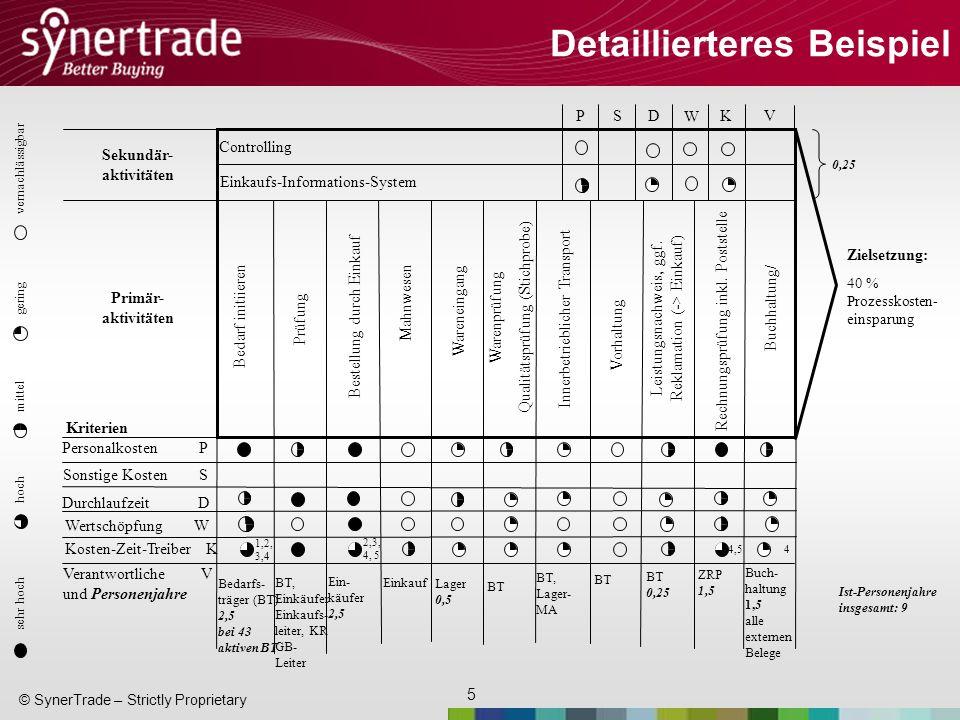 5 © SynerTrade – Strictly Proprietary Detaillierteres Beispiel sehr hoch hoch mittel gering vernachlässigbar PSD W KV Bedarfs- träger (BT) 2,5 bei 43 aktiven BT Zielsetzung: 40 % Prozesskosten- einsparung Sekundär- aktivitäten Primär- aktivitäten Kriterien Controlling Einkaufs-Informations-System Bedarf initiieren Prüfung Bestellung durch Einkauf Mahnwesen Wareneingang Warenprüfung Qualitätsprüfung (Stichprobe) Innerbetrieblicher Transport Vorhaltung Leistungsnachweis, ggf.