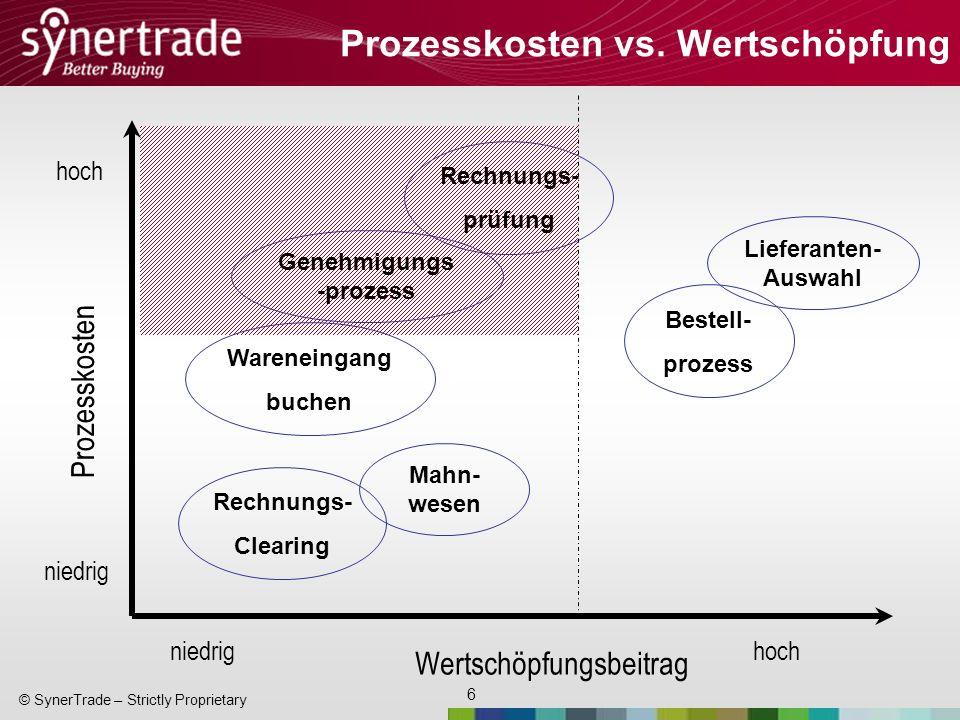 6 © SynerTrade – Strictly Proprietary Prozesskosten vs. Wertschöpfung Wertschöpfungsbeitrag niedrig hoch Prozesskosten niedrig hoch Rechnungs- prüfung