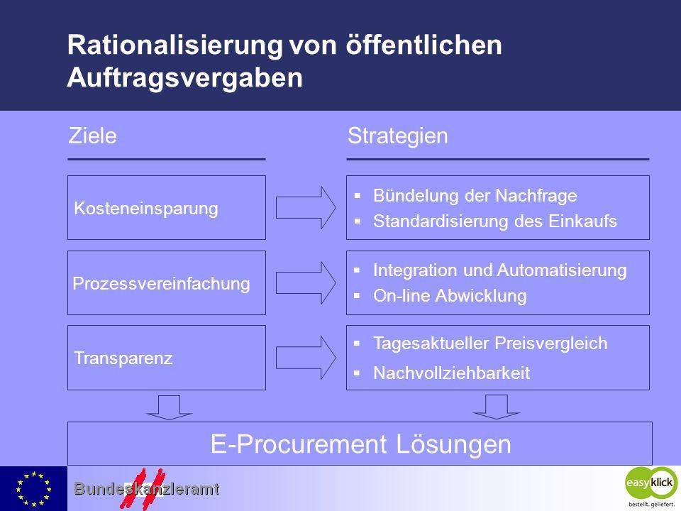 Rationalisierung von öffentlichen Auftragsvergaben Kosteneinsparung Bündelung der Nachfrage Standardisierung des Einkaufs ZieleStrategien Prozessverei