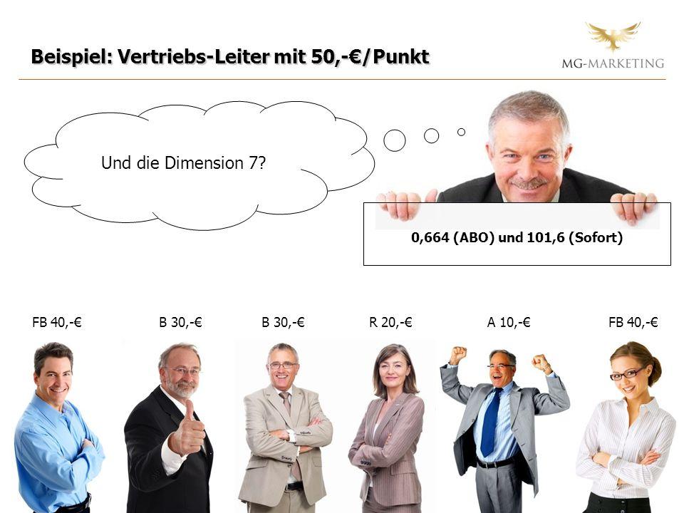 Und die Dimension 7? Beispiel: Vertriebs-Leiter mit 50,-/Punkt FB 40,-B 30,- R 20,-A 10,- 0,664 (ABO) und 101,6 (Sofort) FB 40,-