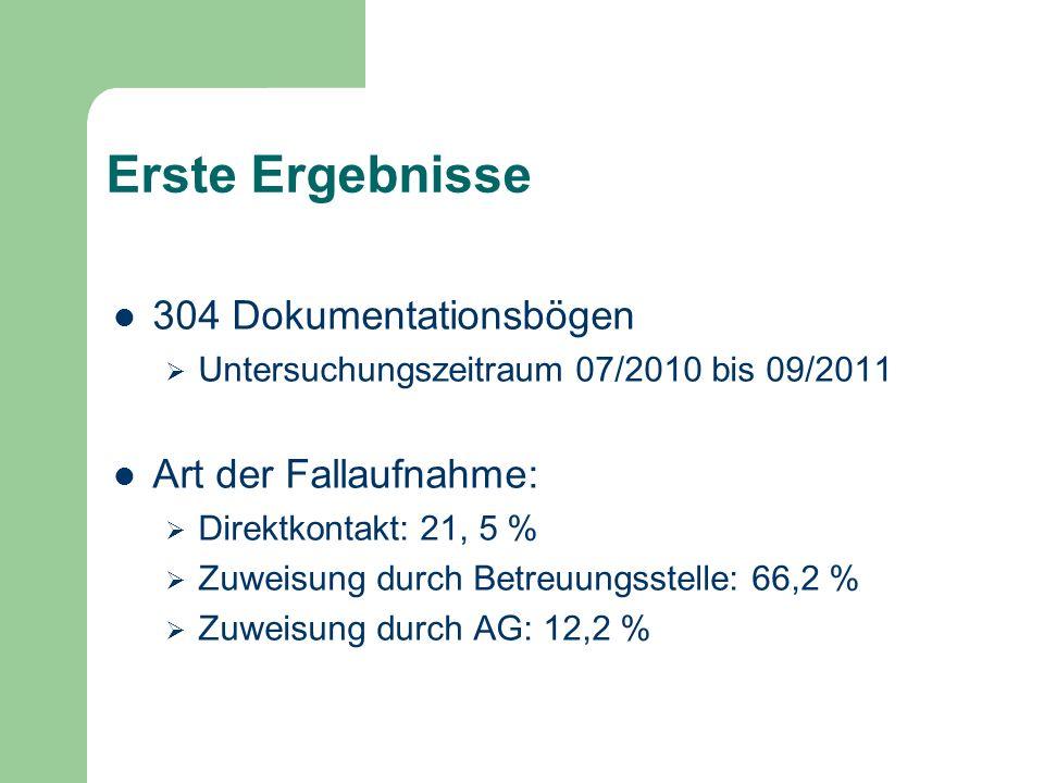 Erste Ergebnisse 304 Dokumentationsbögen Untersuchungszeitraum 07/2010 bis 09/2011 Art der Fallaufnahme: Direktkontakt: 21, 5 % Zuweisung durch Betreu