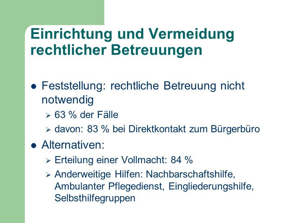 Einrichtung und Vermeidung rechtlicher Betreuungen Feststellung: rechtliche Betreuung nicht notwendig 63 % der Fälle davon: 83 % bei Direktkontakt zum