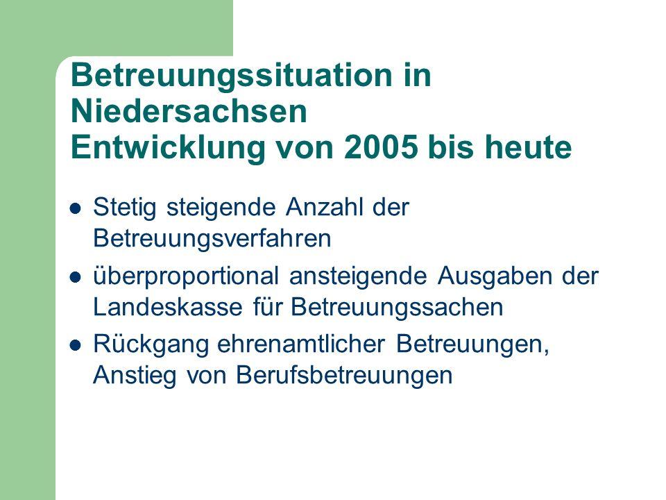 Betreuungssituation in Niedersachsen Entwicklung von 2005 bis heute Stetig steigende Anzahl der Betreuungsverfahren überproportional ansteigende Ausga