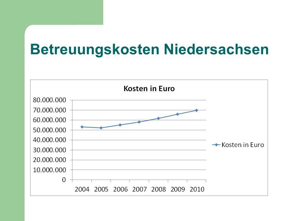 Entwicklung der Verteilung ehrenamtlicher und beruflicher Betreuung 2005 – 20010 (bei Erstbestellungen) in Niedersachsen in %
