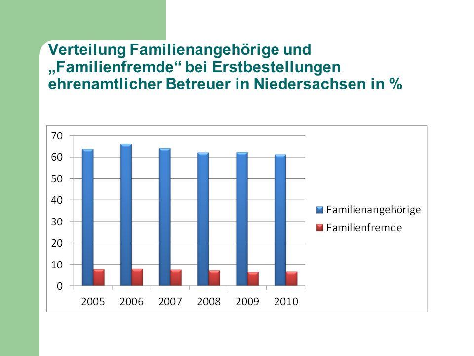 Verteilung Familienangehörige und Familienfremde bei Erstbestellungen ehrenamtlicher Betreuer in Niedersachsen in %