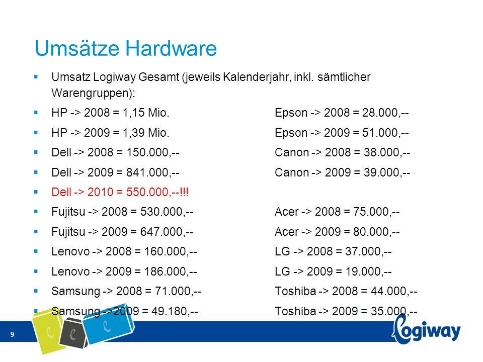 9 Umsätze Hardware Umsatz Logiway Gesamt (jeweils Kalenderjahr, inkl. sämtlicher Warengruppen): HP -> 2008 = 1,15 Mio.Epson -> 2008 = 28.000,-- HP ->