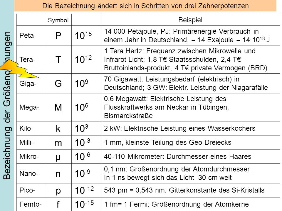 Bezeichnung der Größenordnungen Symbol Beispiel Peta- P10 15 14 000 Petajoule, PJ: Primärenergie-Verbrauch in einem Jahr in Deutschland, = 14 Exajoule = 14·10 18 J Tera- T10 12 1 Tera Hertz: Frequenz zwischen Mikrowelle und Infrarot Licht; 1,8 T Staatsschulden, 2,4 T Bruttoinlands-produkt, 4 T private Vermögen (BRD) Giga- G10 9 70 Gigawatt: Leistungsbedarf (elektrisch) in Deutschland; 3 GW: Elektr.