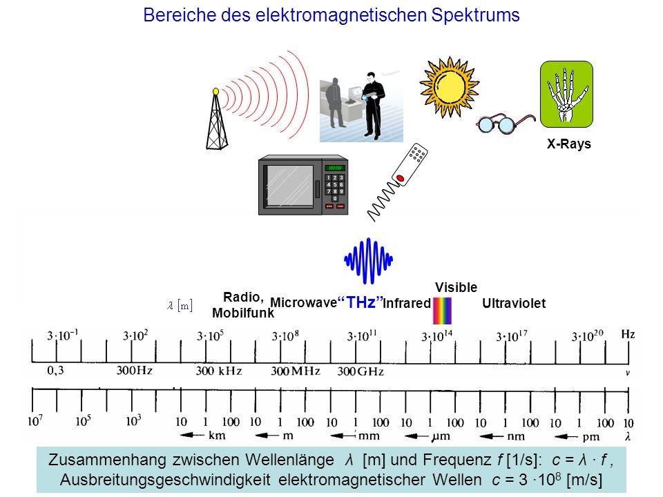 Bereiche des elektromagnetischen Spektrums X-Rays THz UltravioletInfrared Visible Radio, Mobilfunk Microwave Zusammenhang zwischen Wellenlänge λ [m] und Frequenz f [1/s]: c = λ · f, Ausbreitungsgeschwindigkeit elektromagnetischer Wellen c = 3 ·10 8 [m/s]