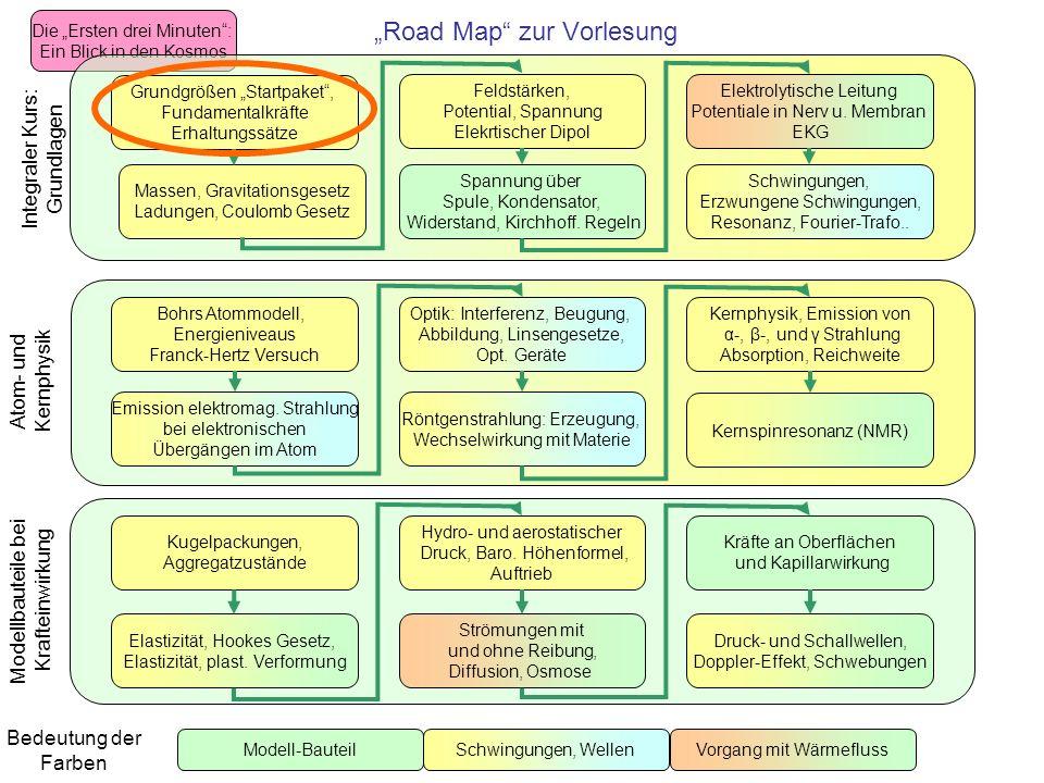Road Map zur Vorlesung Bedeutung der Farben Die Ersten drei Minuten: Ein Blick in den Kosmos Atom- und Kernphysik Bohrs Atommodell, Energieniveaus Franck-Hertz Versuch Emission elektromag.