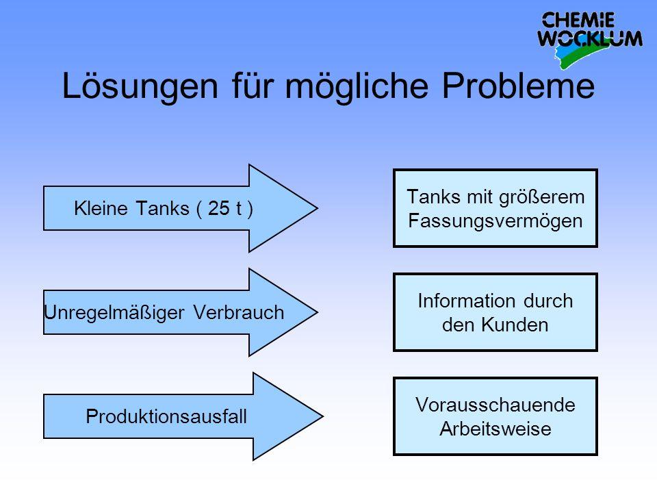 Lösungen für mögliche Probleme Kleine Tanks ( 25 t ) Unregelmäßiger Verbrauch Produktionsausfall Tanks mit größerem Fassungsvermögen Information durch