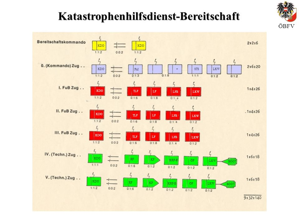 Katastrophenhilfsdienst-Bereitschaft ÖBFV KDO FuI +STS LKW LF LFB TLF LKW LF LFB TLF LKW LF LFB TLF RF KF KRF-E ÖF LKW BOOT RF KF KRF-E ÖFLKW BOOT