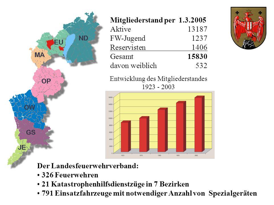 Entwicklung des Mitgliederstandes 1923 - 2003 Mitgliederstand per 1.3.2005 Aktive 13187 FW-Jugend 1237 Reservisten 1406 Gesamt 15830 davon weiblich 53