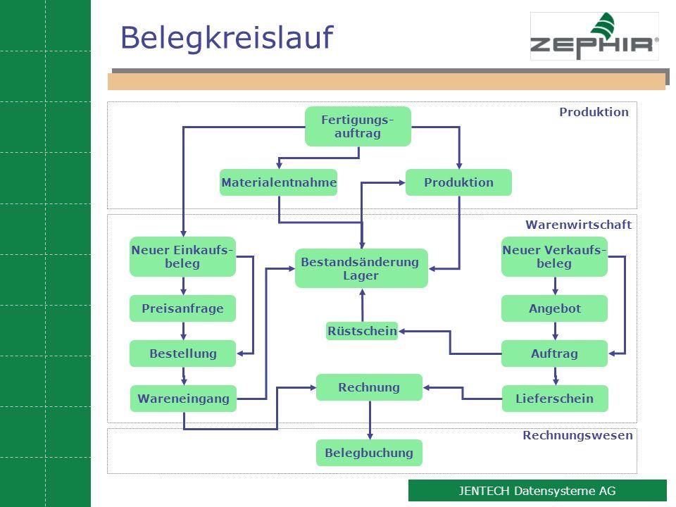 4 JENTECH Datensysteme AG Belegkreislauf Neuer Einkaufs- beleg Preisanfrage Bestellung Wareneingang Bestandsänderung Lager Rechnung Belegbuchung Waren