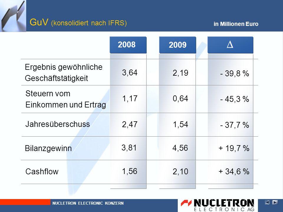 2009 GuV (konsolidiert nach IFRS) in Millionen Euro - 37,7 % 1,54 Jahresüberschuss + 19,7 % 4,56 Bilanzgewinn Steuern vom Einkommen und Ertrag - 45,3