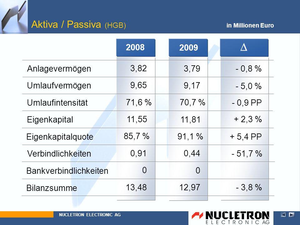 - 0,8 %3,79 91,1 % + 2,3 % 11,81 2009 Aktiva / Passiva (HGB) in Millionen Euro Anlagevermögen Eigenkapitalquote Eigenkapital Umlaufvermögen - 5,0 % 9,
