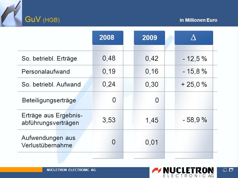 0 So. betriebl. Aufwand 1,45 + 25,0 % 0,30 0,16 So. betriebl. Erträge 2009 0,42 GuV (HGB) - 12,5 % in Millionen Euro Personalaufwand Beteiligungserträ