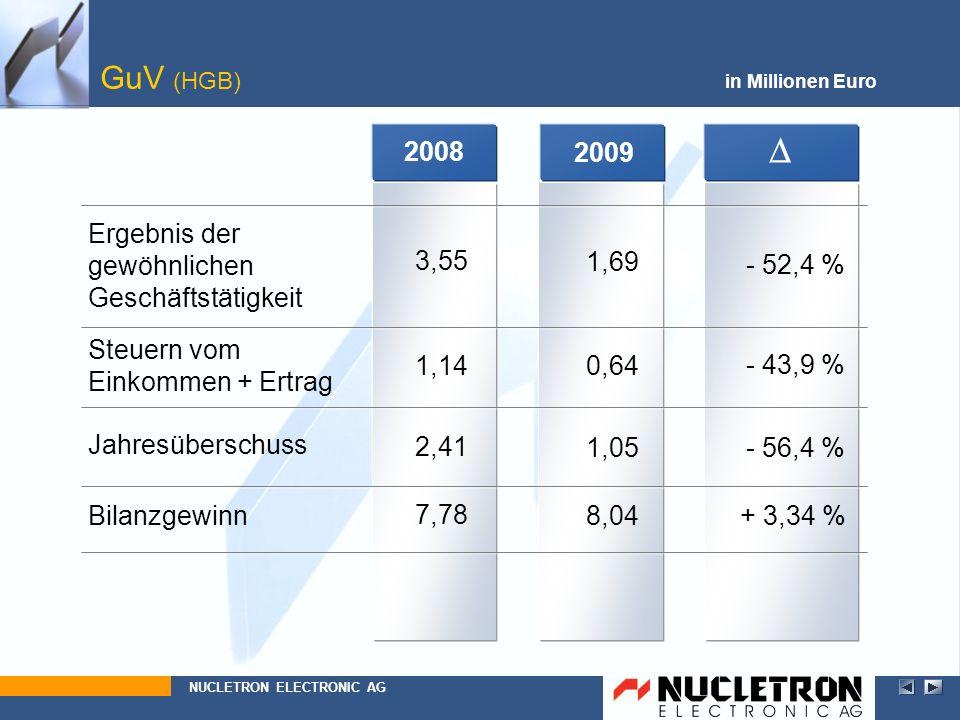 + 3,34 %8,04 0,64 2009 1,69 GuV (HGB) - 52,4 % in Millionen Euro Ergebnis der gewöhnlichen Geschäftstätigkeit Bilanzgewinn Steuern vom Einkommen + Ert