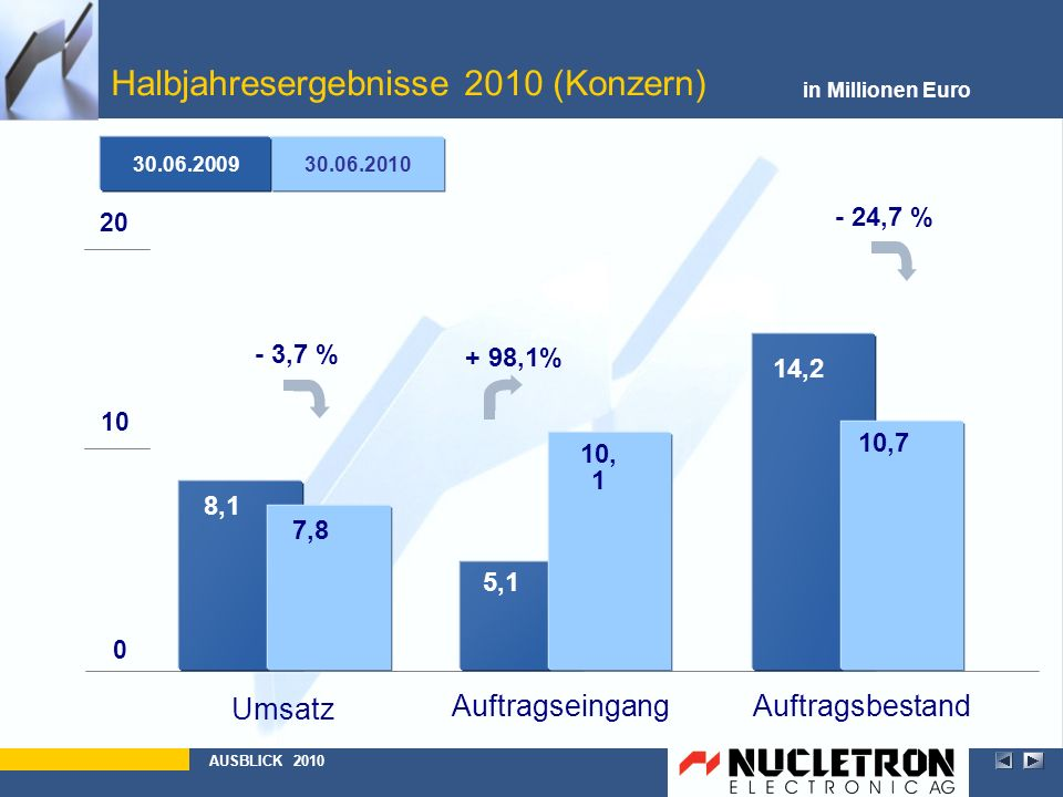 Halbjahresergebnisse 2010 (Konzern) in Millionen Euro AUSBLICK 2010 30.06.2010 30.06.2009 AuftragsbestandAuftragseingang Umsatz 0 10 20 8,1 5,1 14,2 1