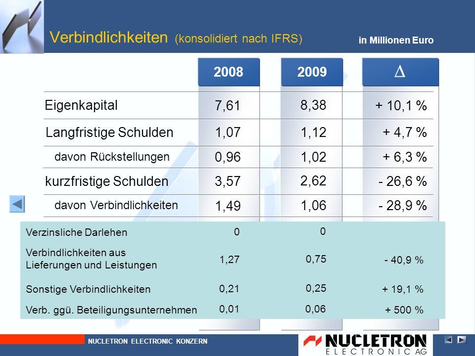 2009 in Millionen Euro Verbindlichkeiten (konsolidiert nach IFRS) - 26,6 % 2,62 1,02 davon Rückstellungen + 4,7 % 1,12 kurzfristige Schulden Langfrist