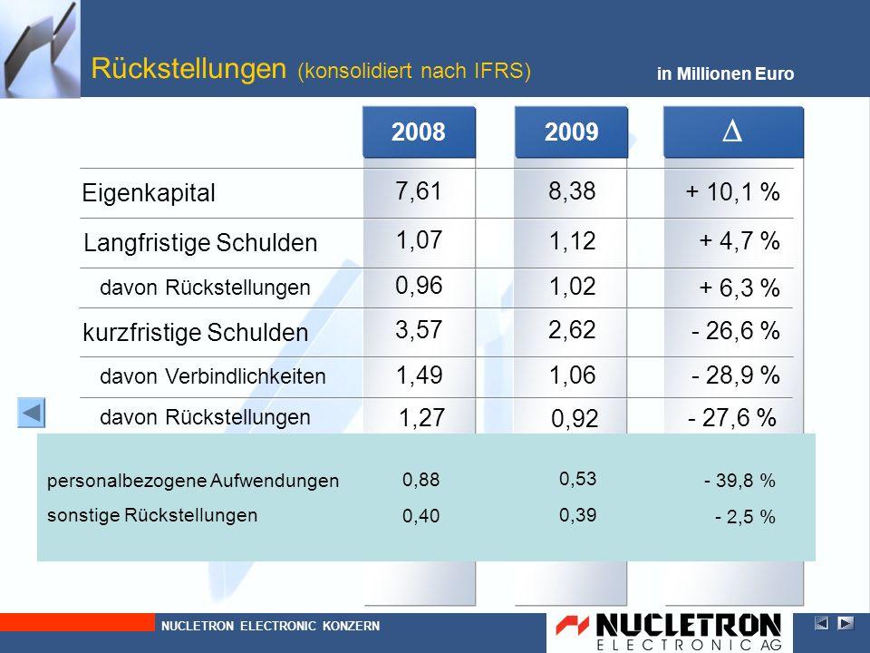 2009 in Millionen Euro Rückstellungen (konsolidiert nach IFRS) davon Rückstellungen kurzfristige Schulden Langfristige Schulden NUCLETRON ELECTRONIC K