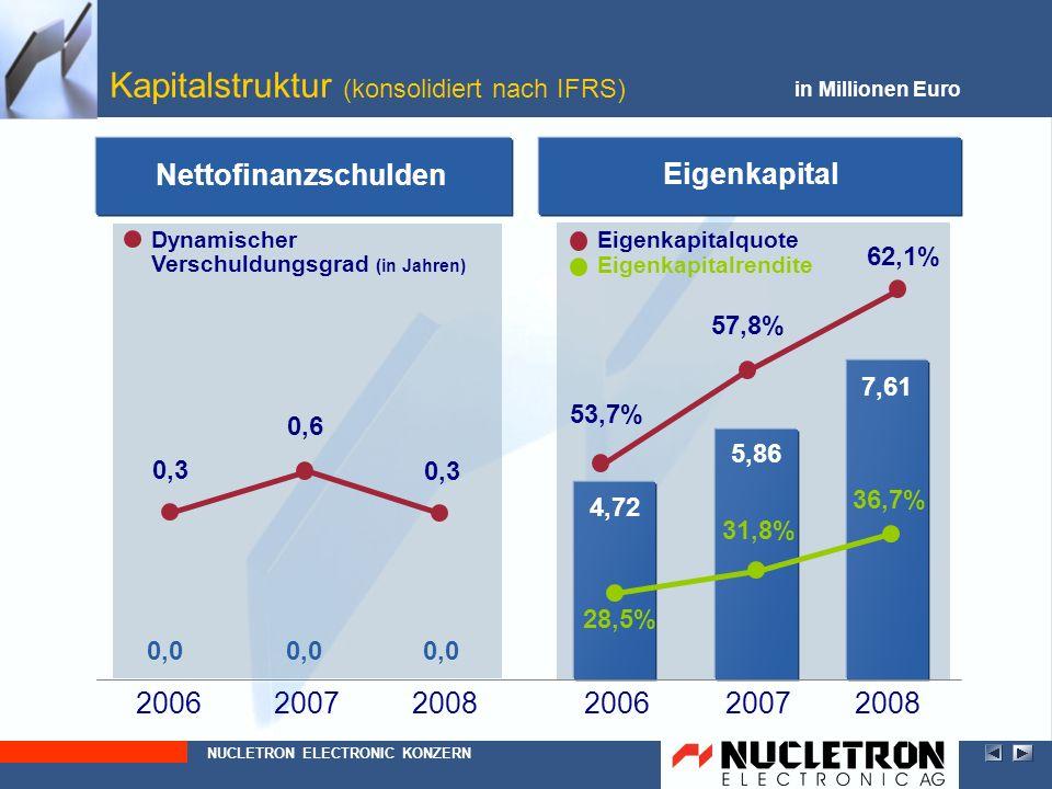 4,72 5,86 7,61 Kapitalstruktur (konsolidiert nach IFRS) 200620072008200620072008 in Millionen Euro NUCLETRON ELECTRONIC KONZERN Eigenkapital 53,7% 57,