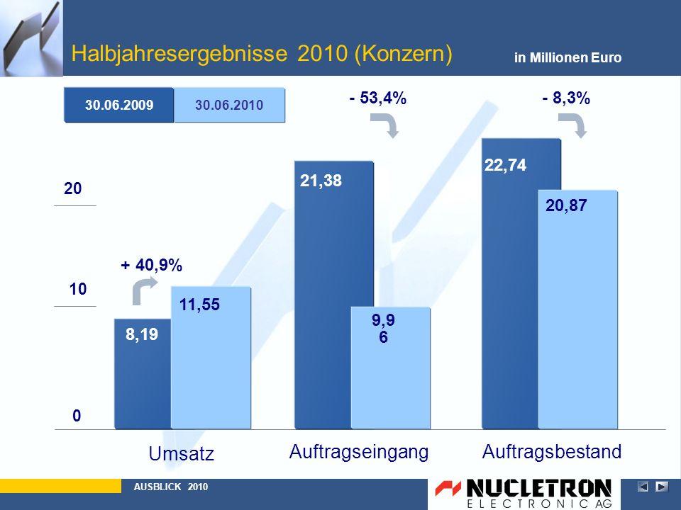 Halbjahresergebnisse 2010 (Konzern) in Millionen Euro AUSBLICK 2010 30.06.2010 + 40,9% 30.06.2009 AuftragsbestandAuftragseingang Umsatz 0 10 20 8,19 2