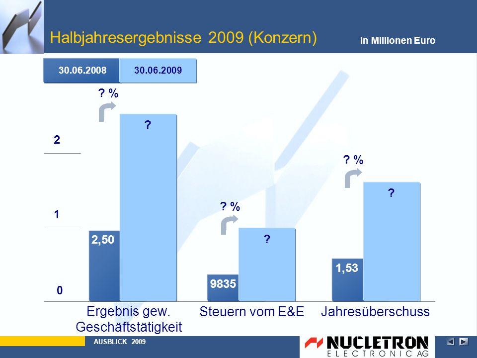Halbjahresergebnisse 2009 (Konzern) in Millionen Euro AUSBLICK 2009 0 1 2 Steuern vom E&EJahresüberschuss Ergebnis gew. Geschäftstätigkeit 30.06.20083