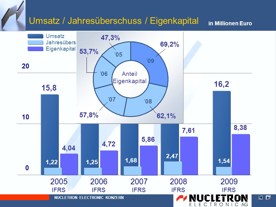Gewinnverwendung Vorschlag: Dividende von Euro 0,20 je dividendenberechtigter Stückaktie Dividendenrendite von 4,05 % bezogen auf den Börsenkurs von 4,94 (Kurs vom 31/12/2009) NUCLETRON ELECTRONIC AG Ergebnis je Aktie:Euro 0,78 Kurs-Gewinn-Verhältnis: 6,40 (bezogen auf Aktienkurs vom 31/12/2009)