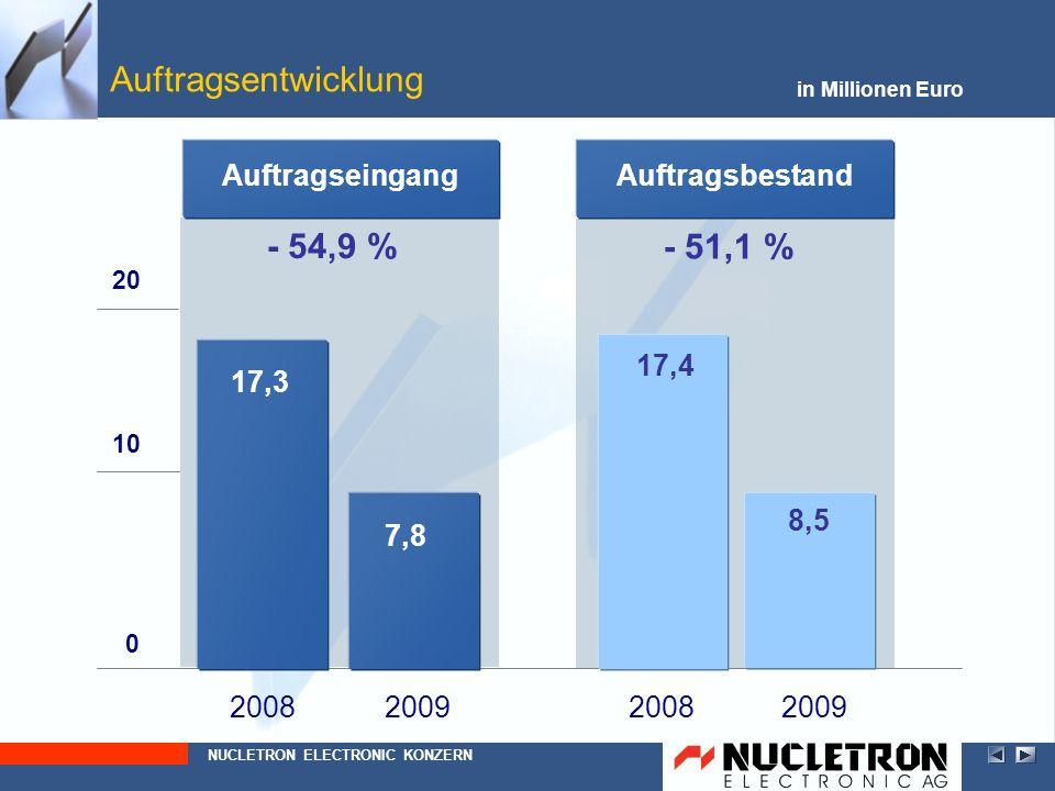 Auftragsentwicklung NUCLETRON ELECTRONIC KONZERN in Millionen Euro - 54,9 % - 51,1 % 2008 0 10 20082009 7,8 17,3 Auftragseingang 17,4 8,5 Auftragsbest