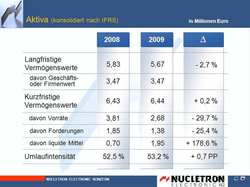 2008 in Millionen Euro Passiva (konsolidiert nach IFRS) - 26,6 %3,57 0,96 davon Rückstellungen + 4,7 % 1,07 kurzfristige Schulden Anteil kurzfristige Schulden an Bilanzsumme Langfristige Schulden 29,1 % Bilanzsumme - 1,2 %12,26 NUCLETRON ELECTRONIC KONZERN + 10,1 % 7,61Eigenkapital - 7,5 PP 1,49 davon Verbindlichkeiten - 28,9 % 0,81 davon Ertragsteuern - 21,0 % 1,27 davon Rückstellungen - 27,6 % + 6,3 % 2009 2,62 1,02 1,12 21,6 % 12,11 8,38 1,06 0,64 0,92
