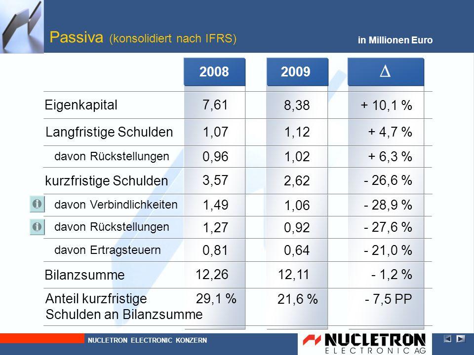 2009 in Millionen Euro Verbindlichkeiten (konsolidiert nach IFRS) - 26,6 % 2,62 1,02 davon Rückstellungen + 4,7 % 1,12 kurzfristige Schulden Langfristige Schulden NUCLETRON ELECTRONIC KONZERN + 10,1 % 8,38Eigenkapital 2008 1,06 davon Verbindlichkeiten - 28,9 % 0 Verzinsliche Darlehen 0 Verbindlichkeiten aus Lieferungen und Leistungen Sonstige Verbindlichkeiten 1,27 - 40,9 % 0,75 0,21 + 19,1 % 0,25 Verb.