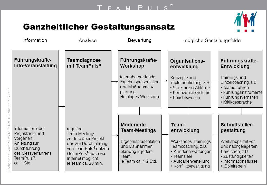 T EAM P ULS ® Fachgruppe TeamPuls / 02.05.02/ TP-Präs.ppt/ Seite 11 Ganzheitlicher Gestaltungsansatz Information Analyse Bewertung mögliche Gestaltung