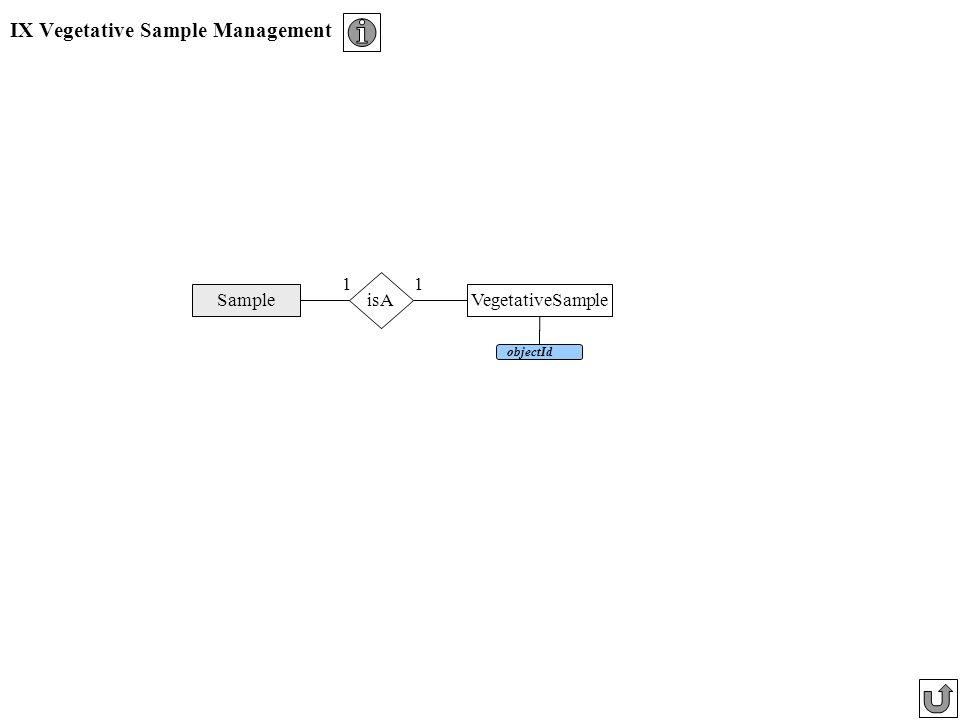 IX Vegetative Sample Management VegetativeSample objectId Sample isA 11