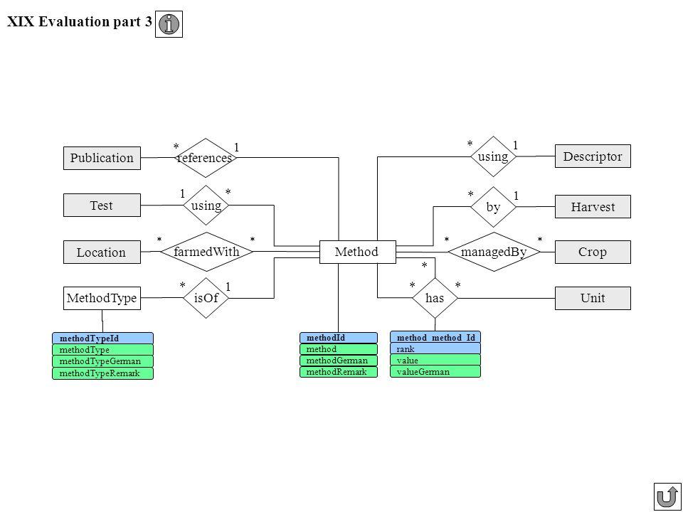 XIX Evaluation part 3 isOf *1 Method has ** * MethodType methodTypeId methodType methodTypeGerman methodTypeRemark Publication Unit methodId methodGer