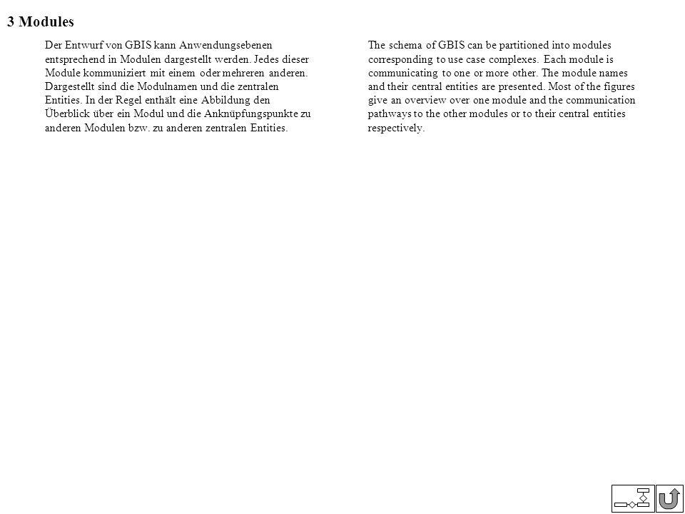 3 Modules Der Entwurf von GBIS kann Anwendungsebenen entsprechend in Modulen dargestellt werden. Jedes dieser Module kommuniziert mit einem oder mehre