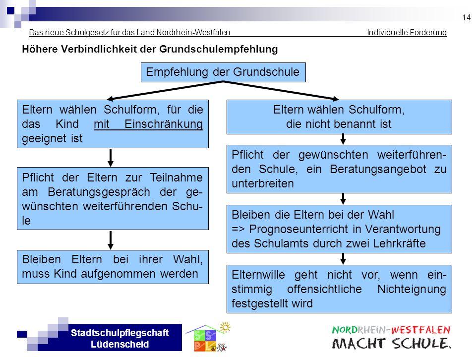 Stadtschulpflegschaft Lüdenscheid Das neue Schulgesetz für das Land Nordrhein-Westfalen Individuelle Förderung Höhere Verbindlichkeit der Grundschulem