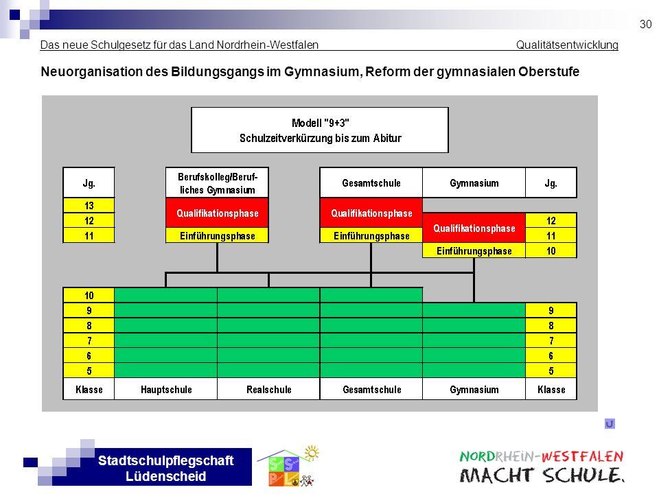 Stadtschulpflegschaft Lüdenscheid Das neue Schulgesetz für das Land Nordrhein-Westfalen _____________ Qualitätsentwicklung Neuorganisation des Bildung
