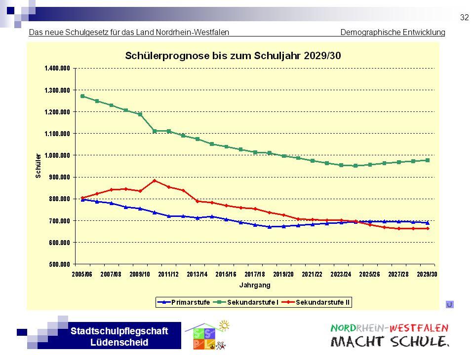 Stadtschulpflegschaft Lüdenscheid Das neue Schulgesetz für das Land Nordrhein-Westfalen _____________ Demographische Entwicklung 32