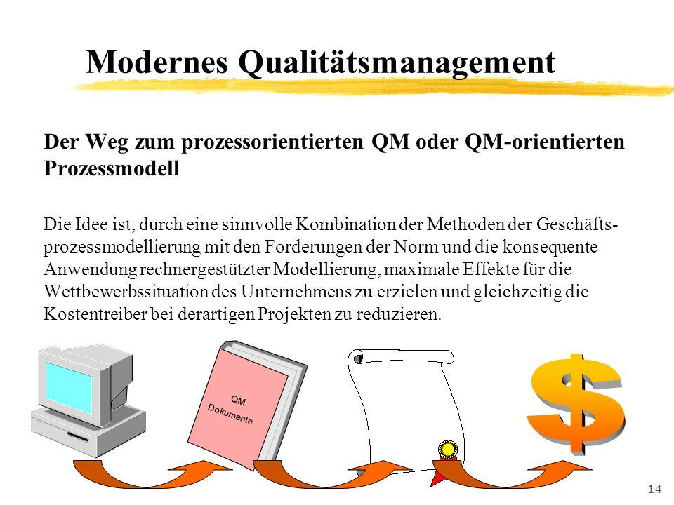 14 QM Dokumente Modernes Qualitätsmanagement Der Weg zum prozessorientierten QM oder QM-orientierten Prozessmodell Die Idee ist, durch eine sinnvolle Kombination der Methoden der Geschäfts- prozessmodellierung mit den Forderungen der Norm und die konsequente Anwendung rechnergestützter Modellierung, maximale Effekte für die Wettbewerbssituation des Unternehmens zu erzielen und gleichzeitig die Kostentreiber bei derartigen Projekten zu reduzieren.
