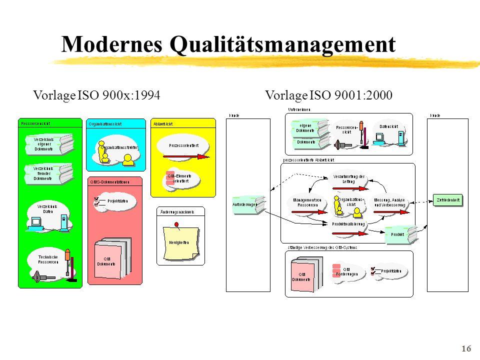 16 Modernes Qualitätsmanagement Vorlage ISO 900x:1994Vorlage ISO 9001:2000