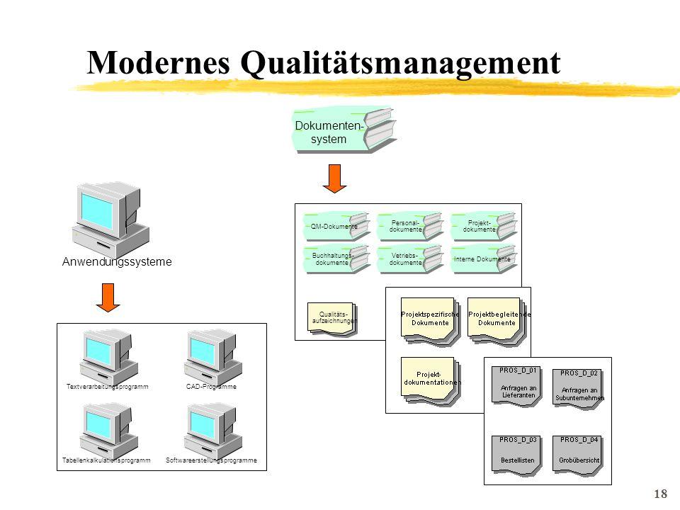 18 Modernes Qualitätsmanagement Anwendungssysteme Dokumenten- system TextverarbeitungsprogrammCAD-Programme TabellenkalkulationsprogrammSoftwareerstellungsprogramme Personal- dokumente Projekt- dokumente Buchhaltungs- dokumente QM-Dokumente Vetriebs- dokumente Interne Dokumente Qualitäts- aufzeichnungen