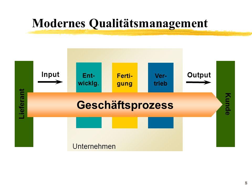 8 Unternehmen Ent- wicklg. Ferti- gung Ver- trieb Input Kunde Lieferant Geschäftsprozess Output