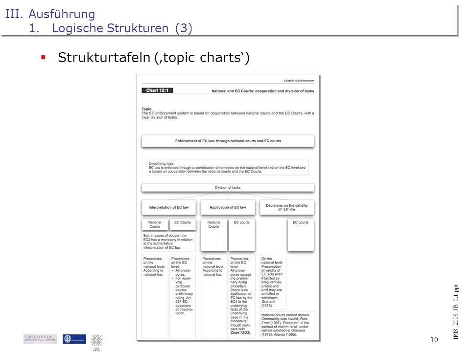 IRIS_2008_JB_0.1.ppt 9 III.Ausführung 1.Logische Strukturen (2) Topic charts und decision trees : Hauptelemente der logischen Darstellung. Aus dem Vor