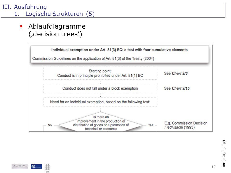 IRIS_2008_JB_0.1.ppt 11 III.Ausführung 1.Logische Strukturen (4) Strukturtafeln (topic charts)