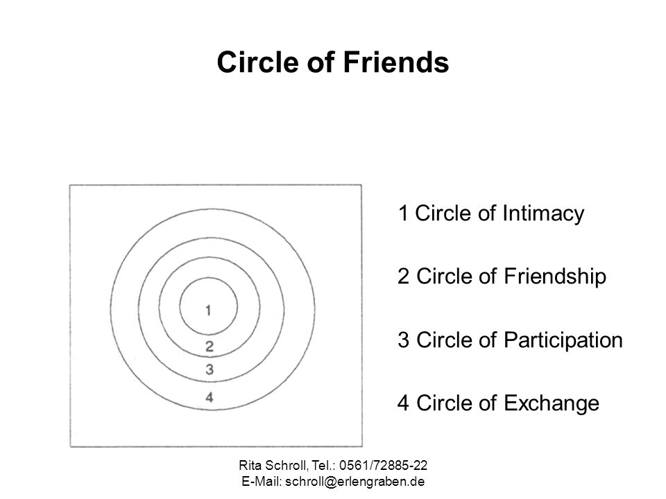 Rita Schroll, Tel.: 0561/72885-22 E-Mail: schroll@erlengraben.de Circle of Friends 1 Circle of Intimacy 2 Circle of Friendship 3 Circle of Participati